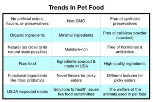 Trends in pet food